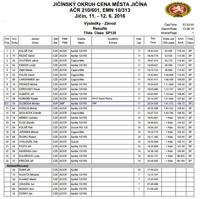 Jicin, preteky 125SP final