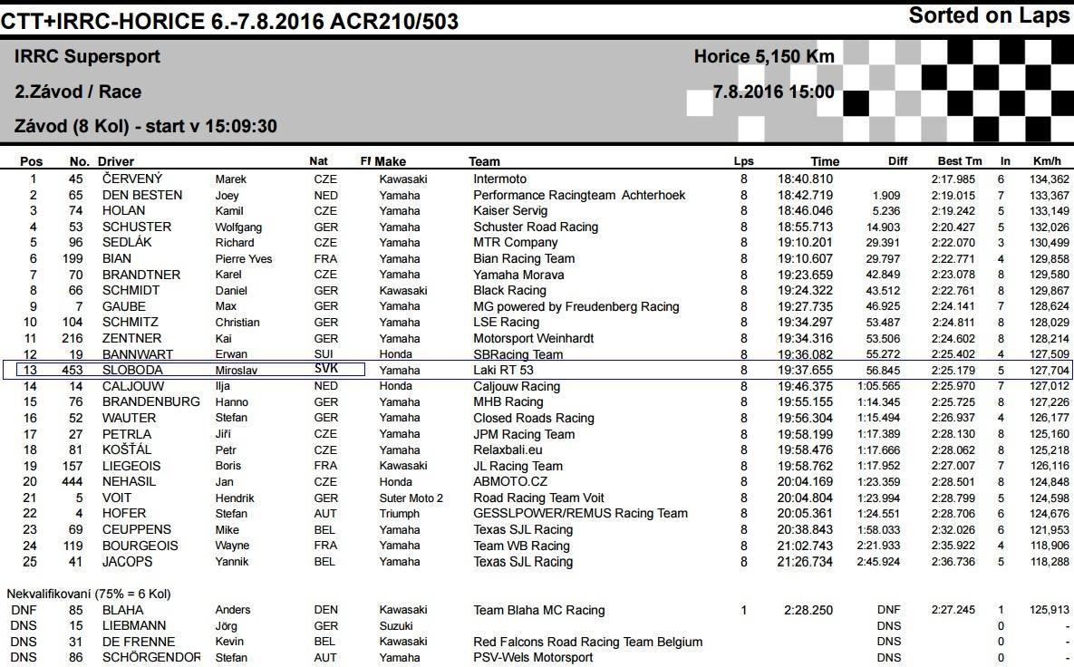 CTT-IRRC-Horice-2016-vysledky-supersport-2-zavod